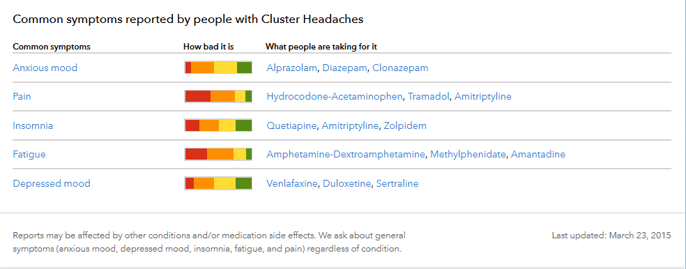 cluster-symptoms-3MAR15.png
