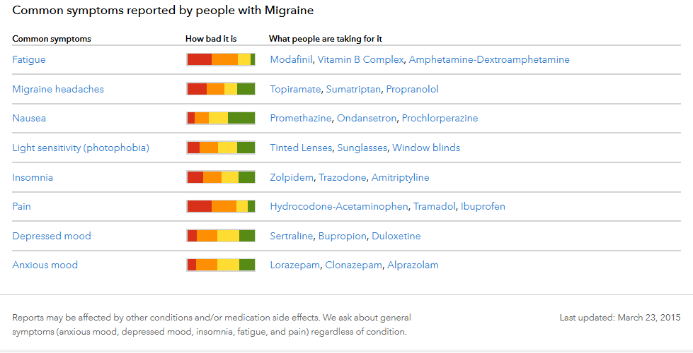 migraine-symptoms-3MAR15.png